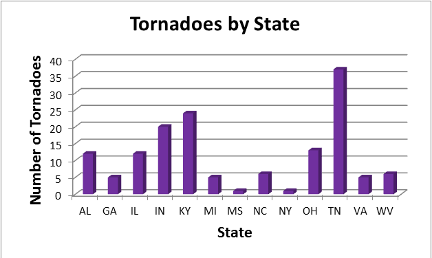 Number of tornadoes by state. Chart by Kathryn Prociv