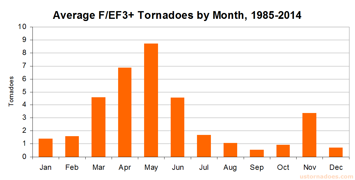 intense-tornadoes-by-month