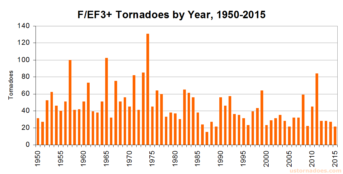 intense-tornadoes-by-year-1950-2015