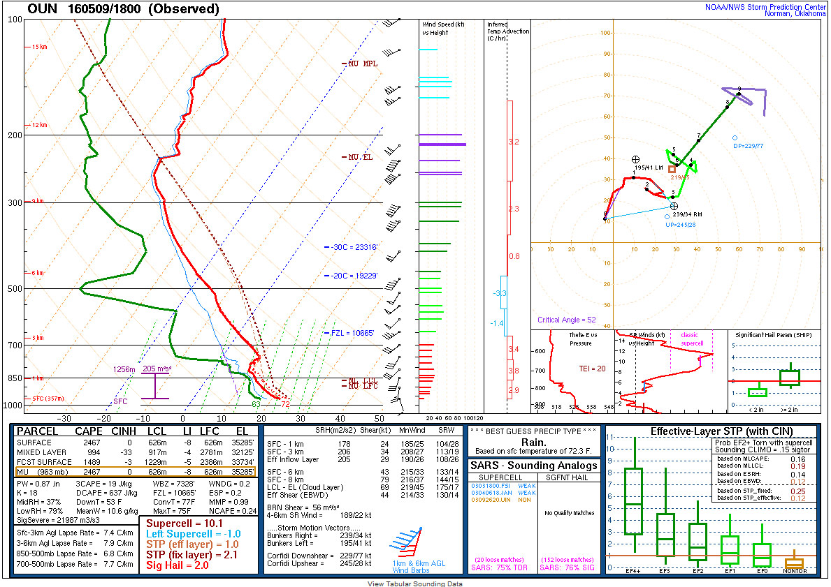 18z sounding from Norman, Oklahoma on May 9. (Storm Prediction Center)