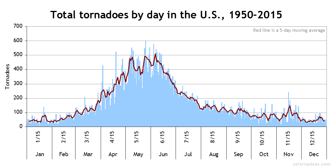 tornadoes-by-day-1950-2015