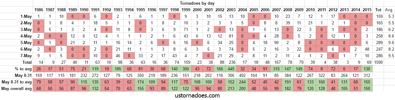 tornadoes_early_may_1986_2015