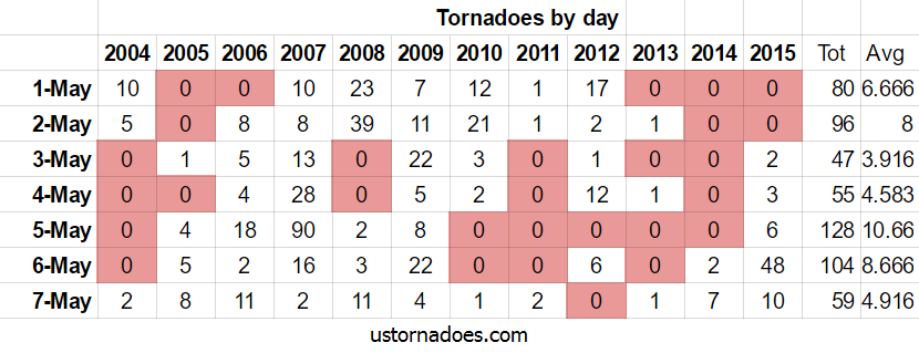 tornadoes_early_may_2004_2015