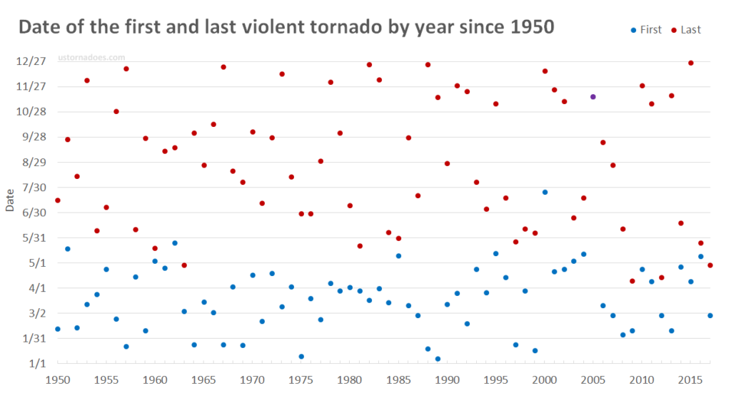 first-last-violent-tornado-dates-1024x551.png